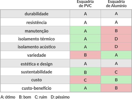 Comparação esquadrias PVC